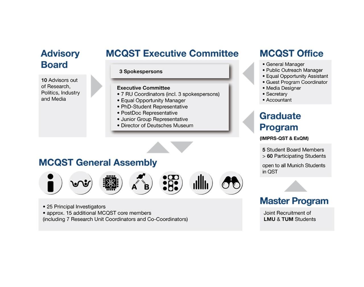 MCQST_Organigramm